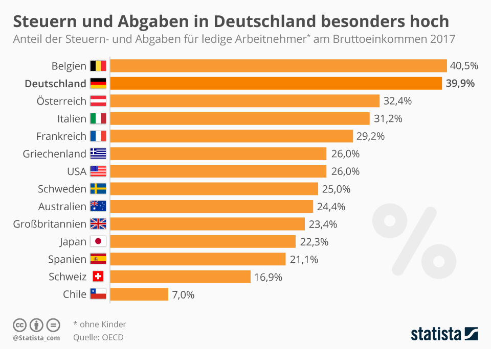 Steuern Schweiz Deutschland Vergleich