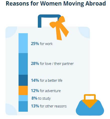 Reasons for women for working abroad