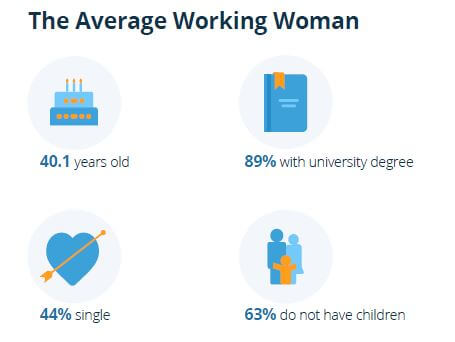 The Average working woman