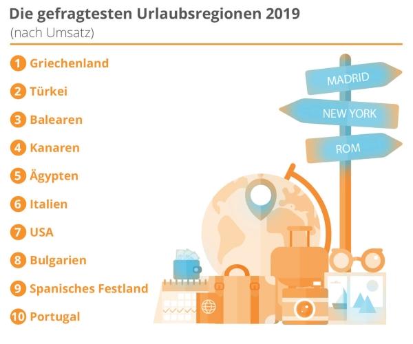 Beliebtesten Urlaubsziele Der Deutschen