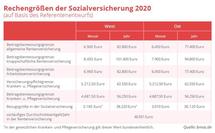Neue Beitragsbemessungsgrenzen für 2020